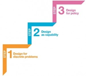 Public Sector Design Ladder